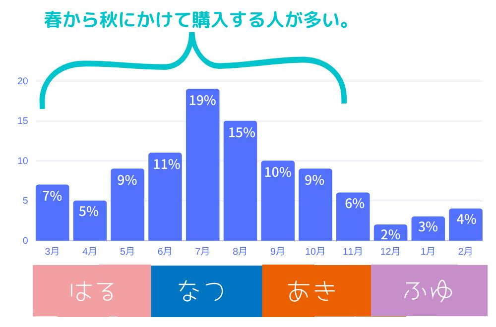 ランドセルの購入はいつが一番いい時期の比較表